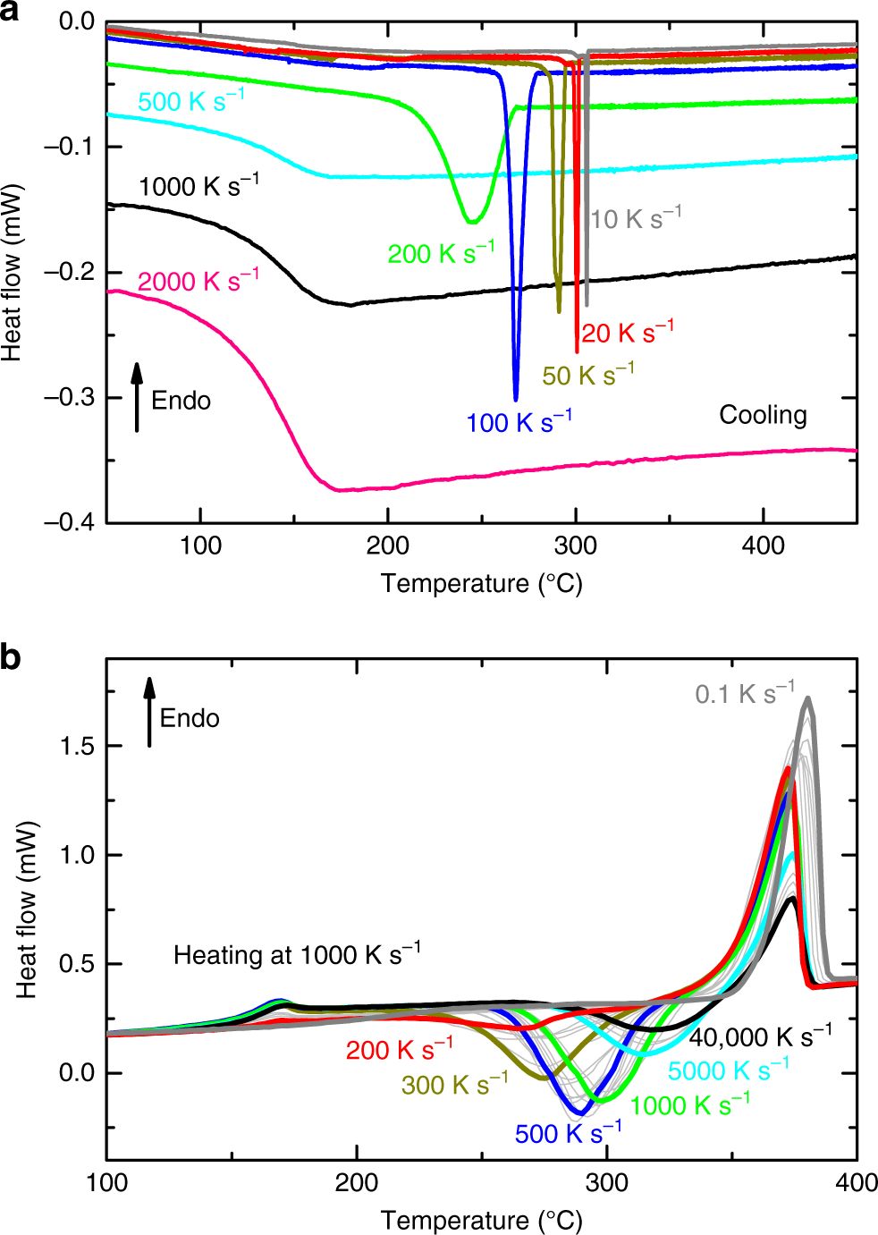 Existence of multiple critical cooling rates which generate