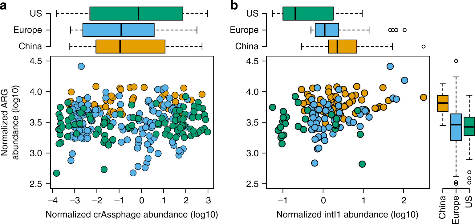 Fecal pollution can explain antibiotic resistance gene