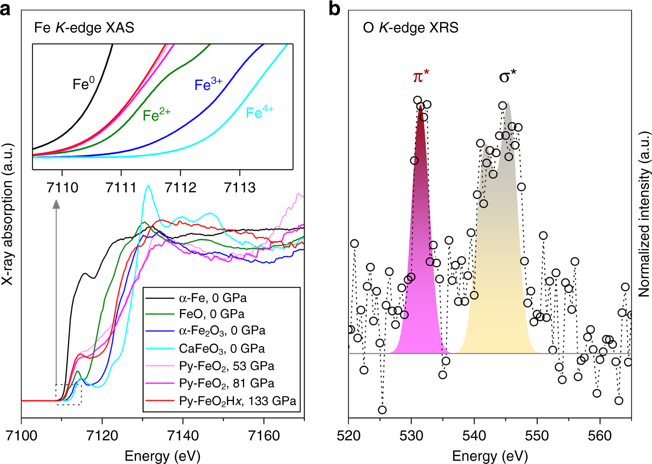 altered chemistry of oxygen and iron under deep earth conditions | nature  communications
