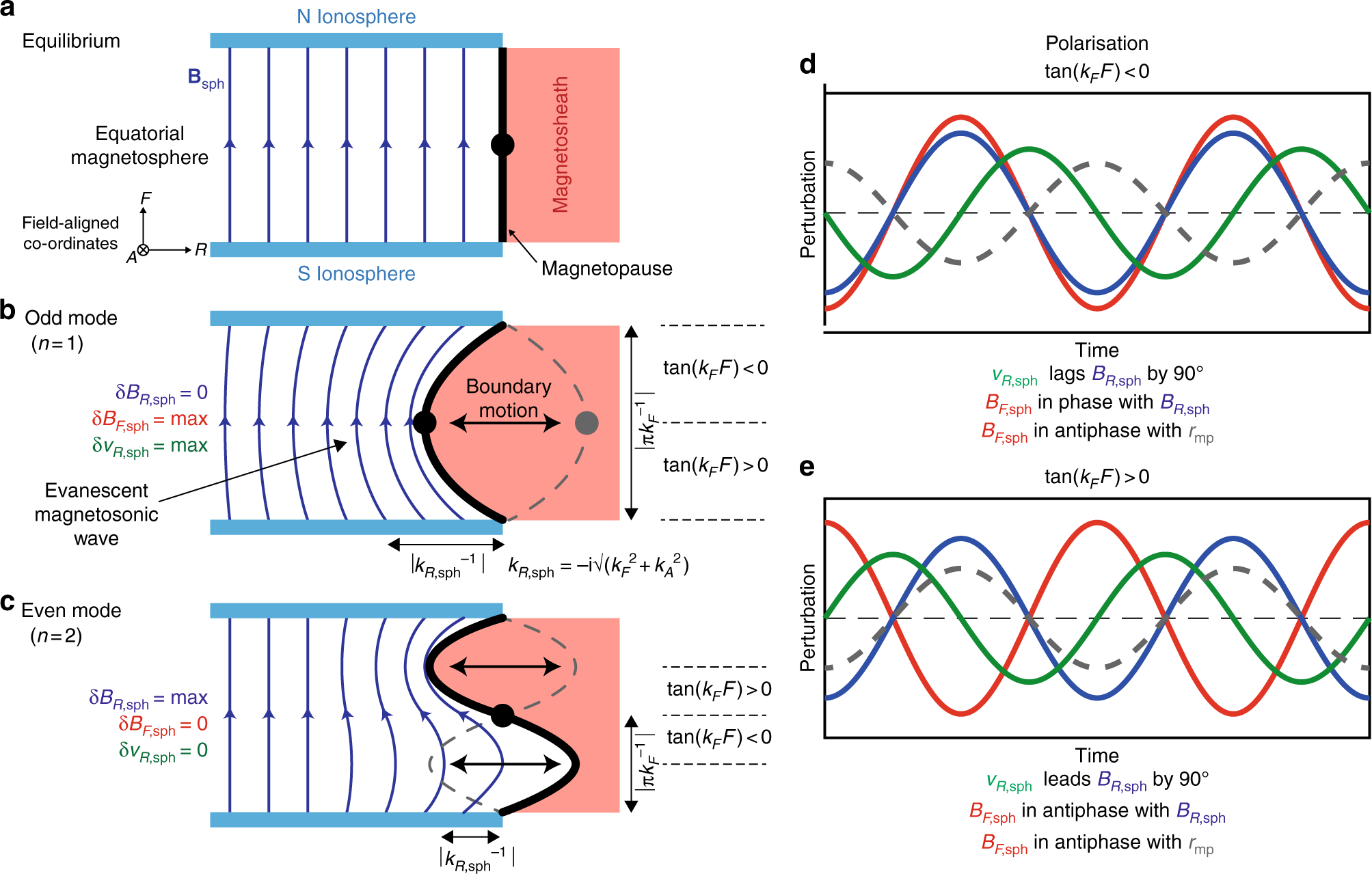 Direct observations of a surface eigenmode of the dayside
