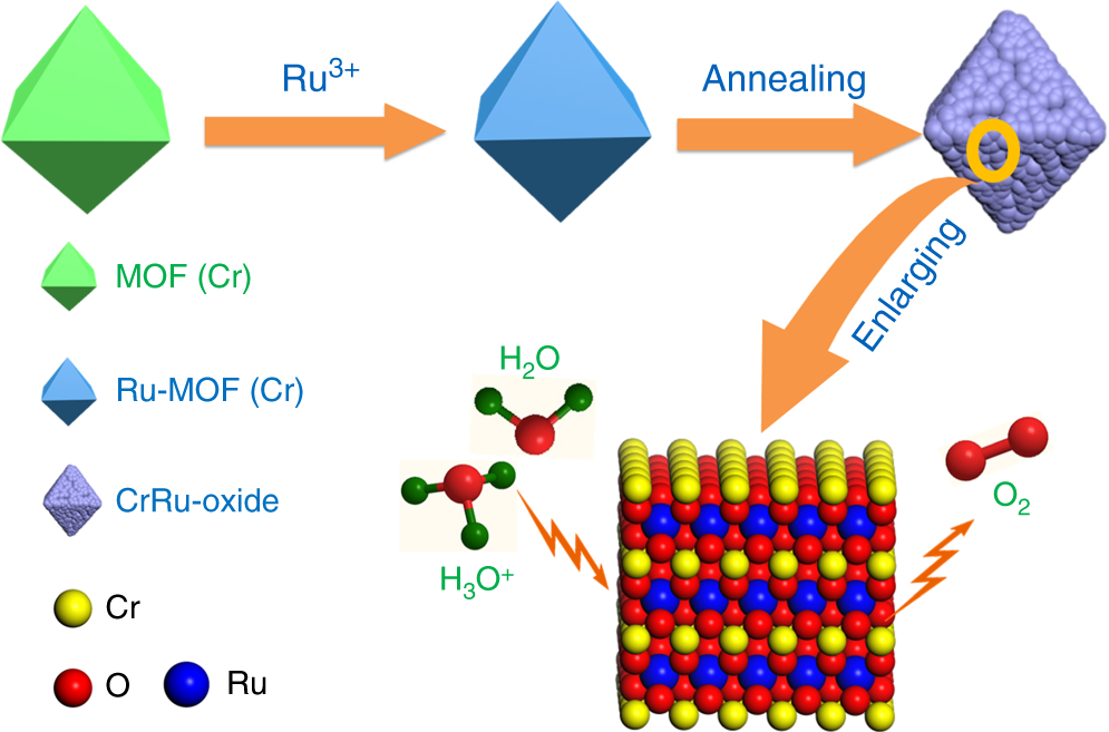 Chromium-ruthenium oxide solid solution electrocatalyst for
