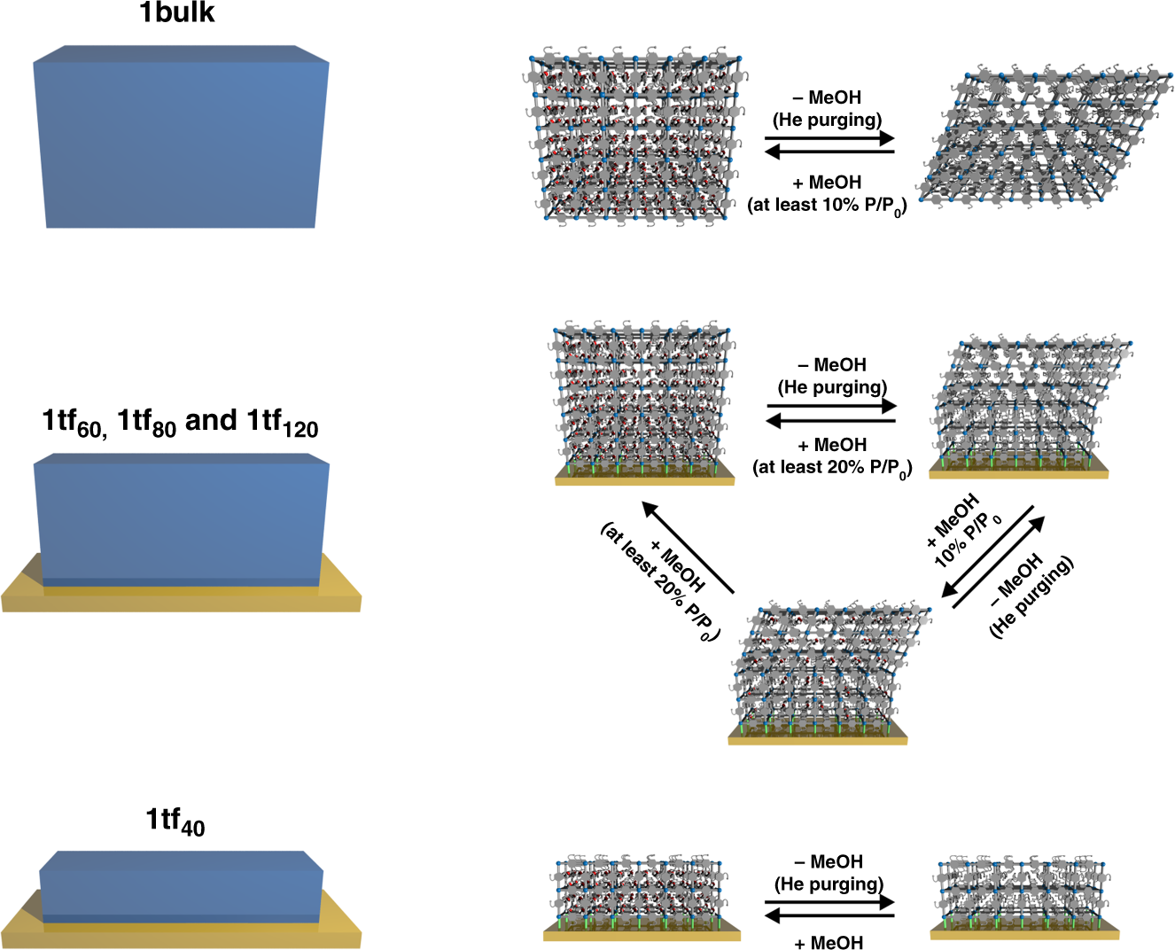 Control of structural flexibility of layered-pillared metal-organic