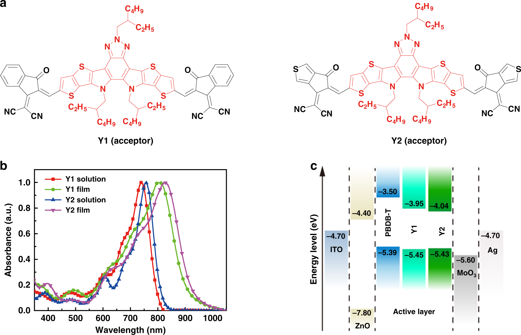 Enabling low voltage losses and high photocurrent in fullerene-free