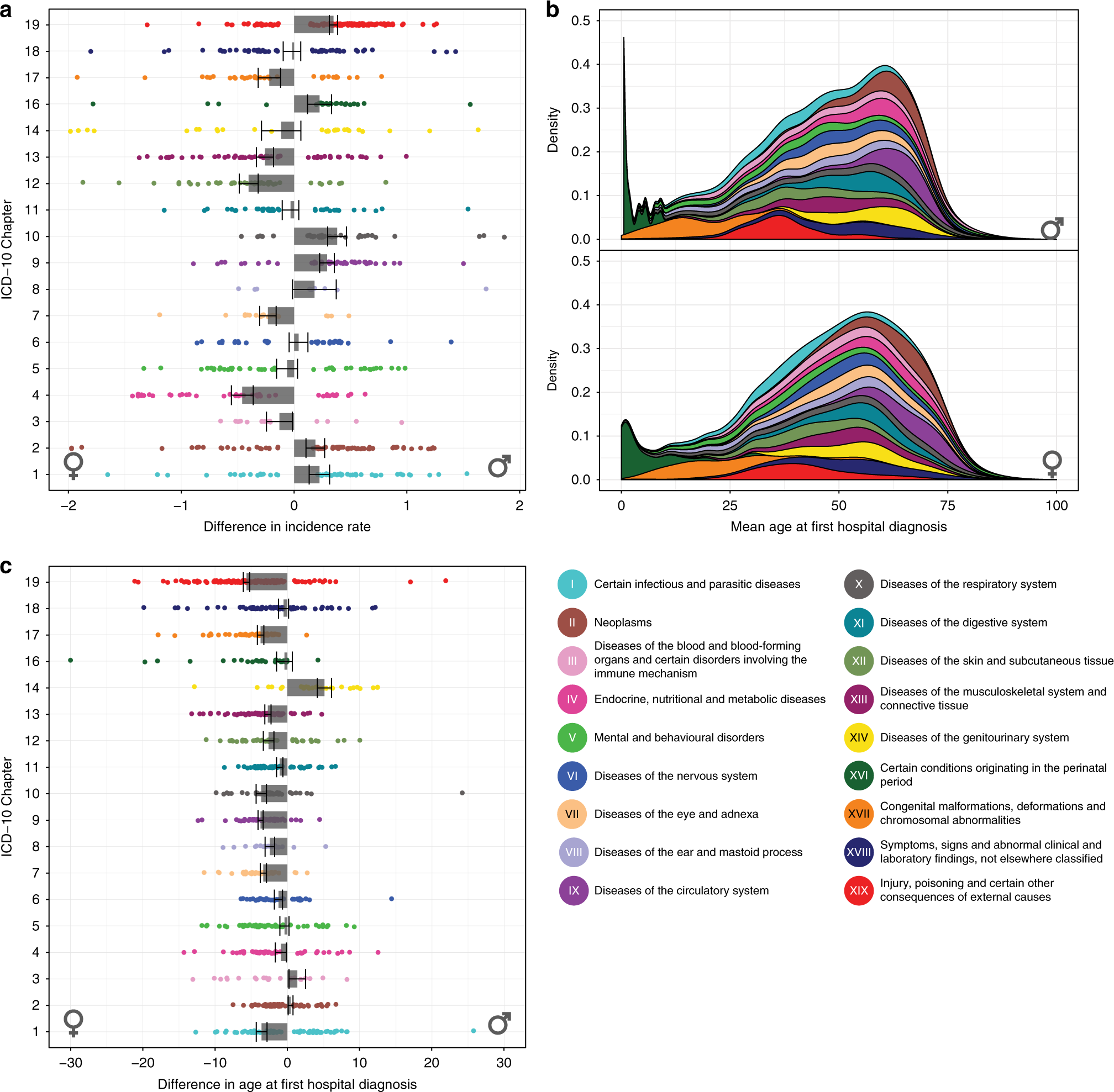 Population-wide analysis of differences in disease progression