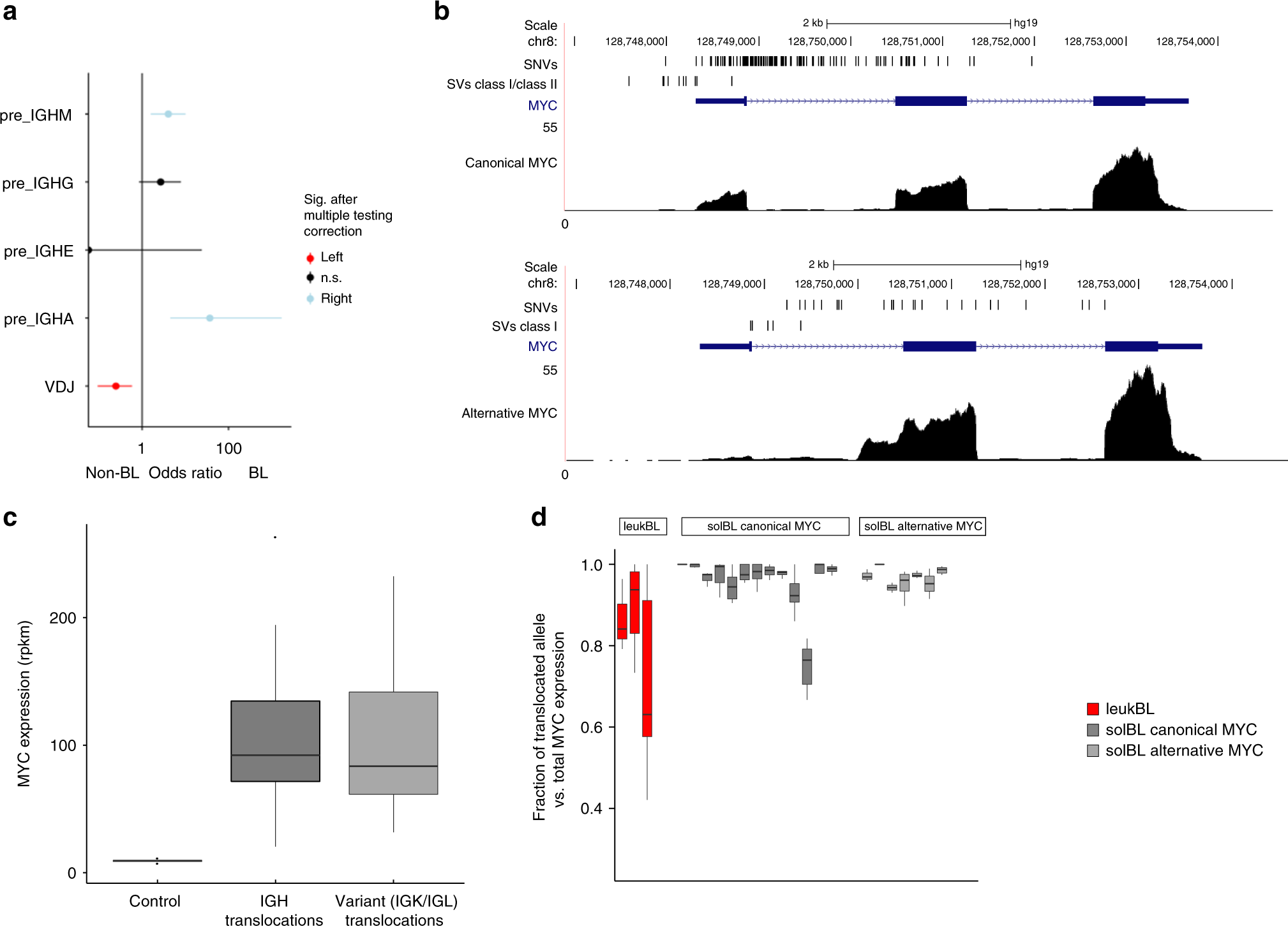 Genomic and transcriptomic changes complement each other in