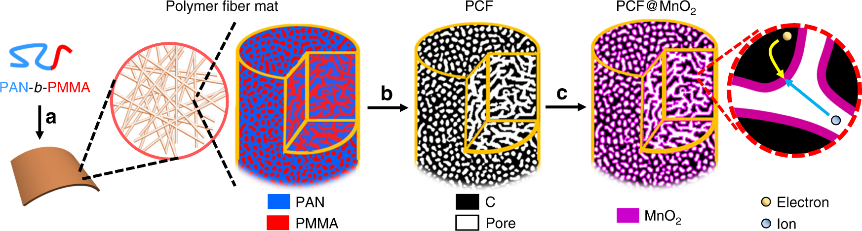 Block copolymer derived uniform mesopores enable ultrafast