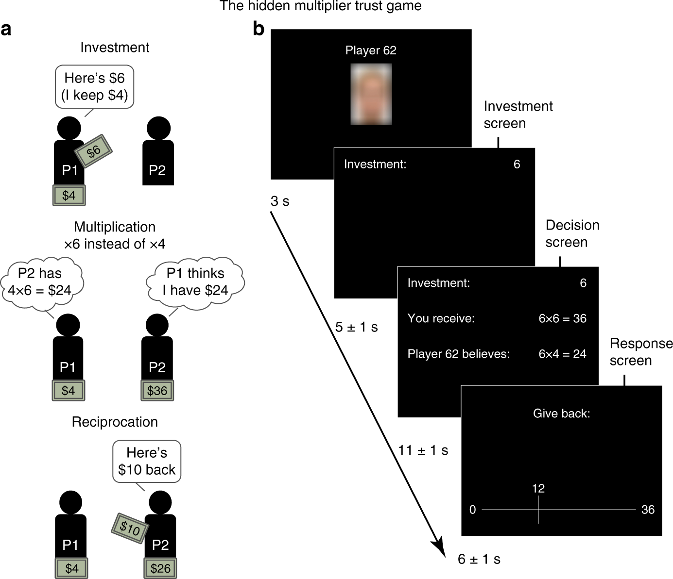 a73a75e72ab96 The computational and neural substrates of moral strategies in social  decision-making