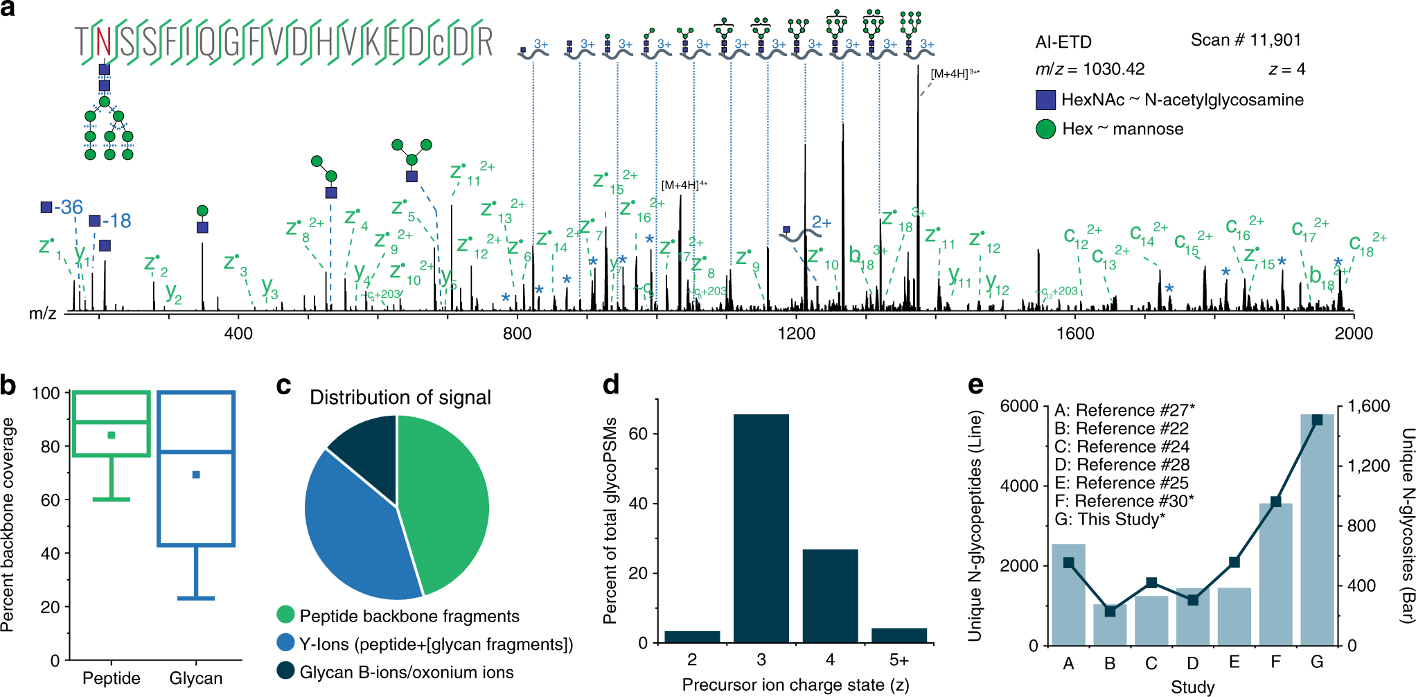 dfde7bfa7c44 Capturing site-specific heterogeneity with large-scale N-glycoproteome  analysis
