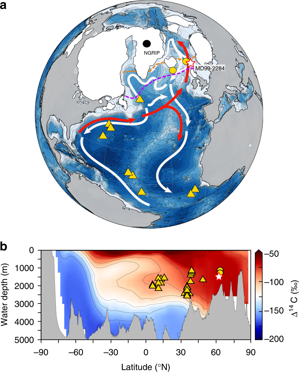 Deep-water circulation changes lead North Atlantic climate