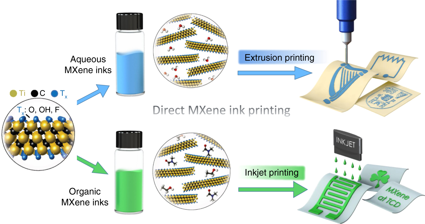 Additive-free MXene inks and direct printing of micro