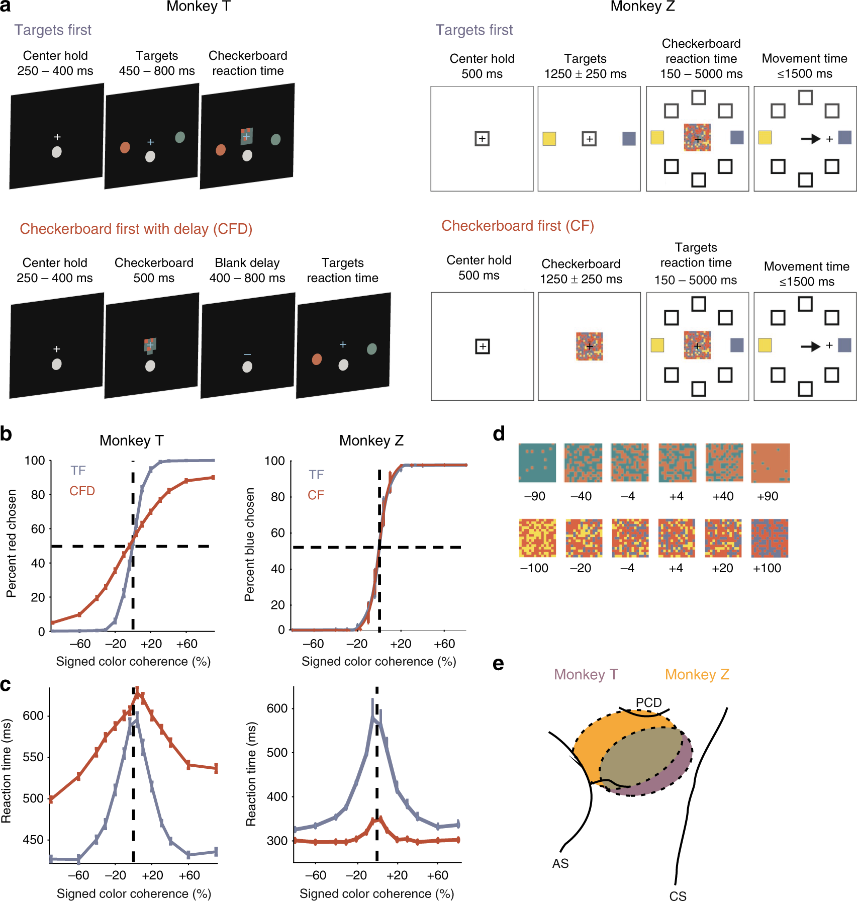 Macaque dorsal premotor cortex exhibits decision-related