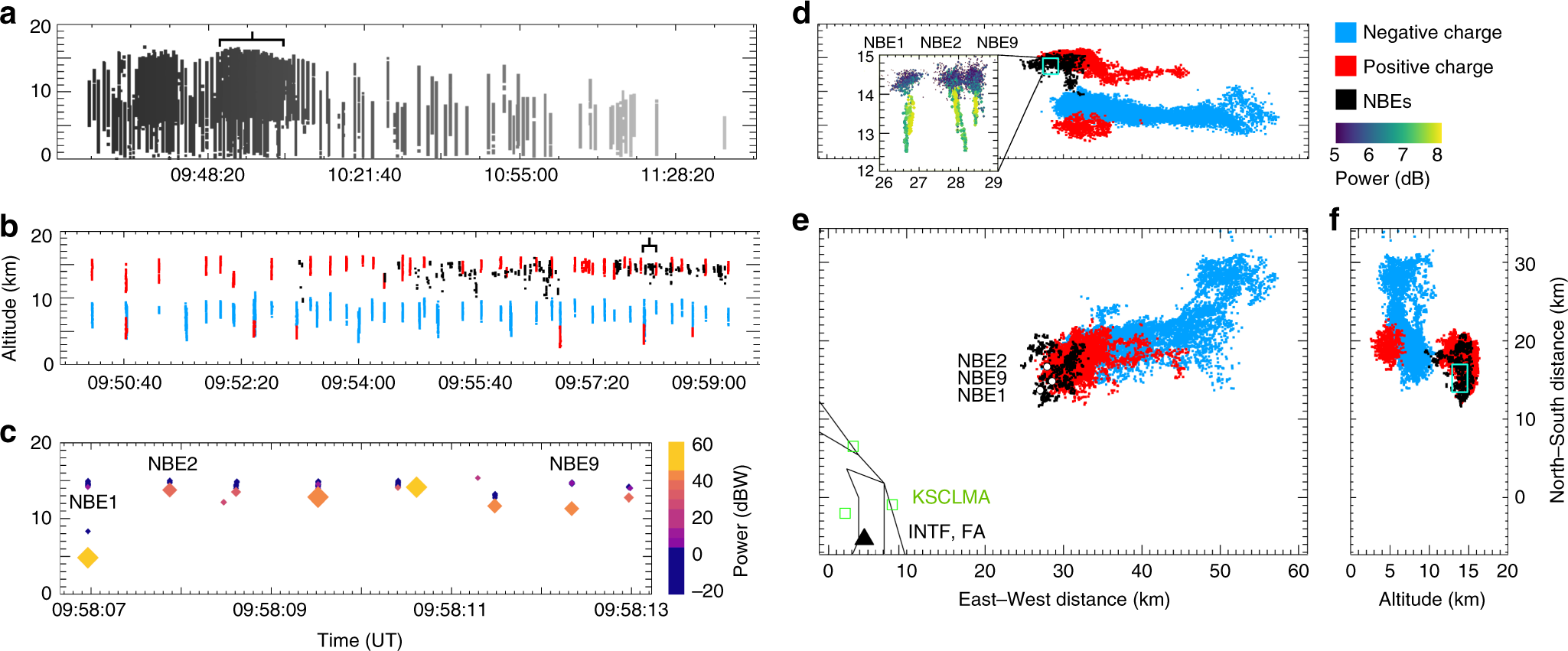 Fast negative breakdown in thunderstorms | Nature Communications
