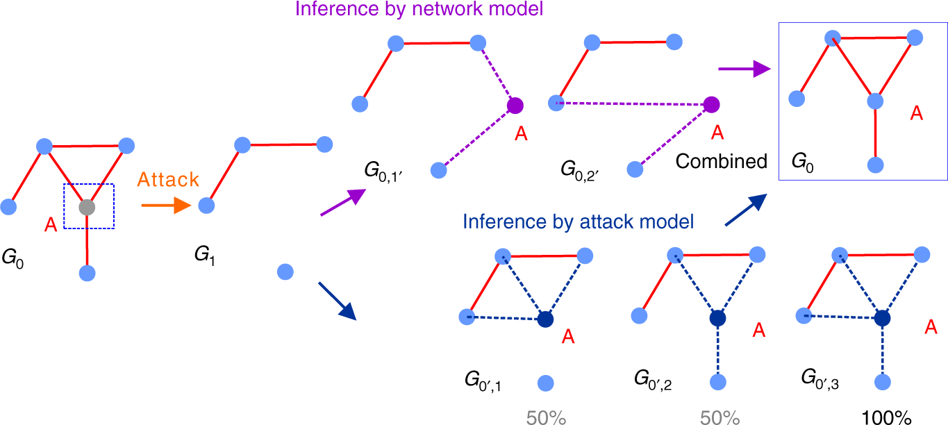 Reconstructing missing complex networks against adversarial