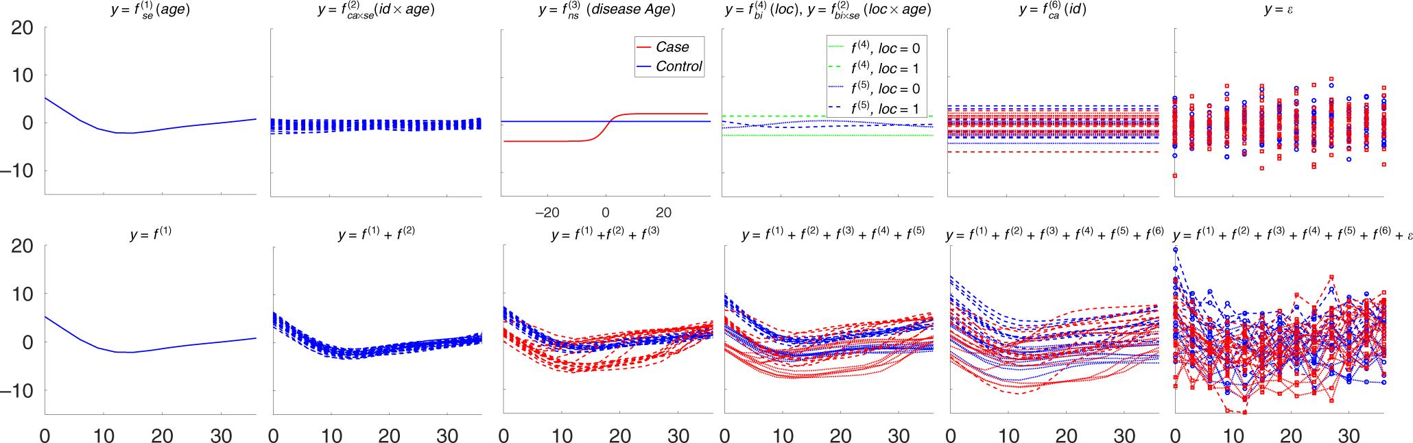 An additive Gaussian process regression model for interpretable non