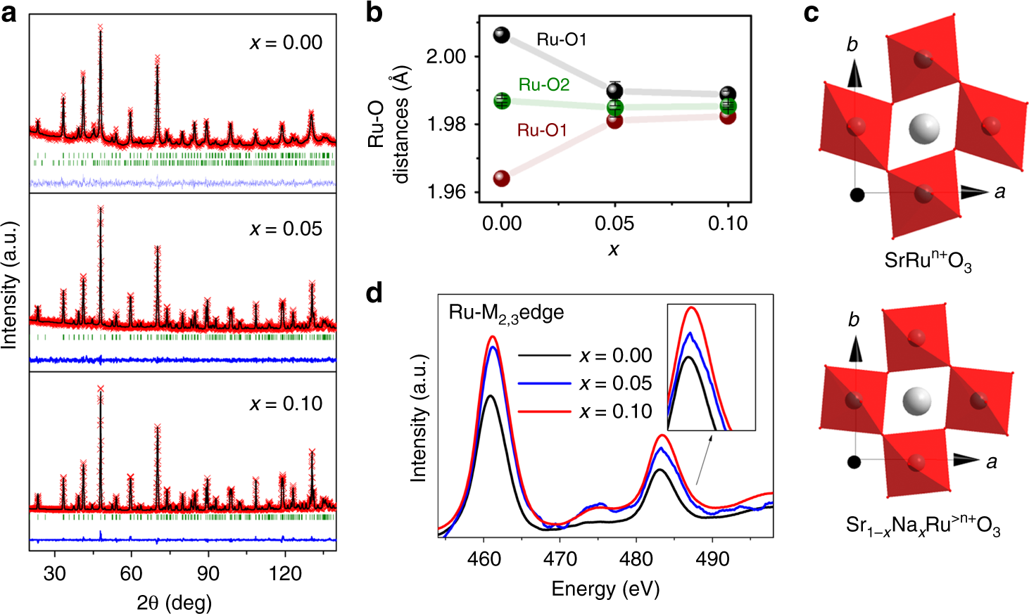 Na-doped ruthenium perovskite electrocatalysts with improved