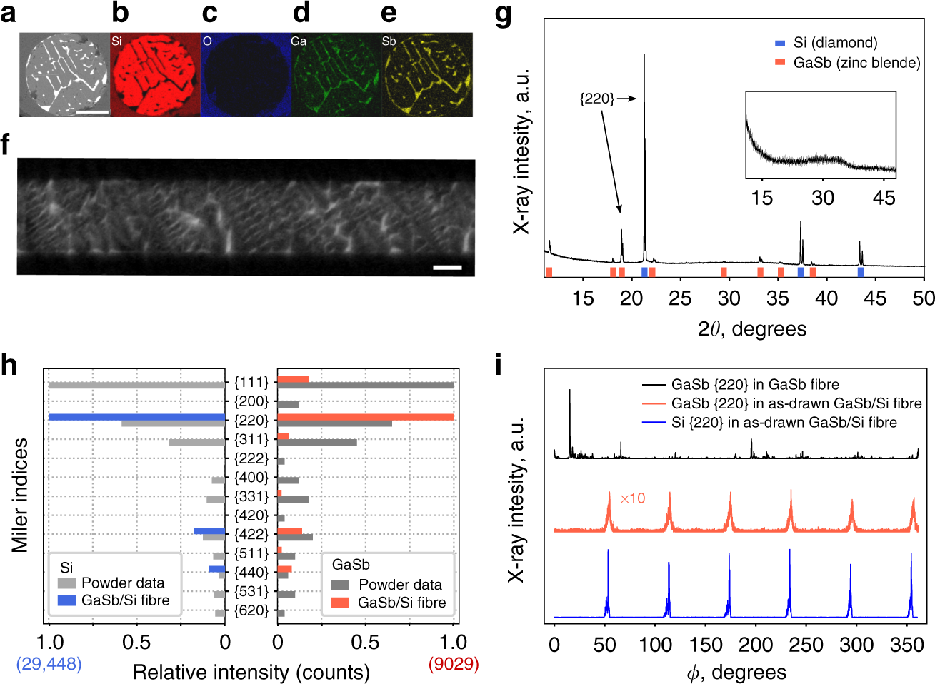 laser restructuring and photoluminescence of glass-clad gasb/si-core optical  fibres | nature communications
