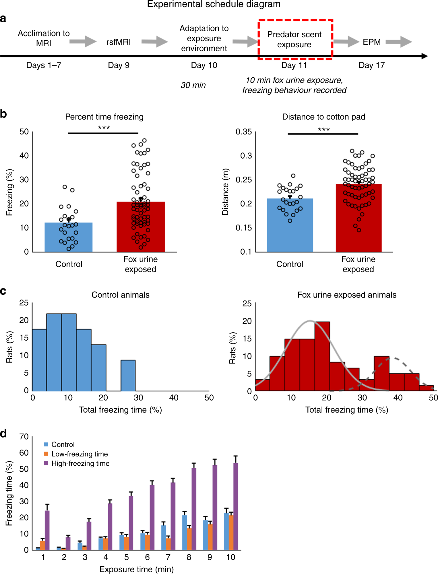 Individual variability in behavior and functional networks