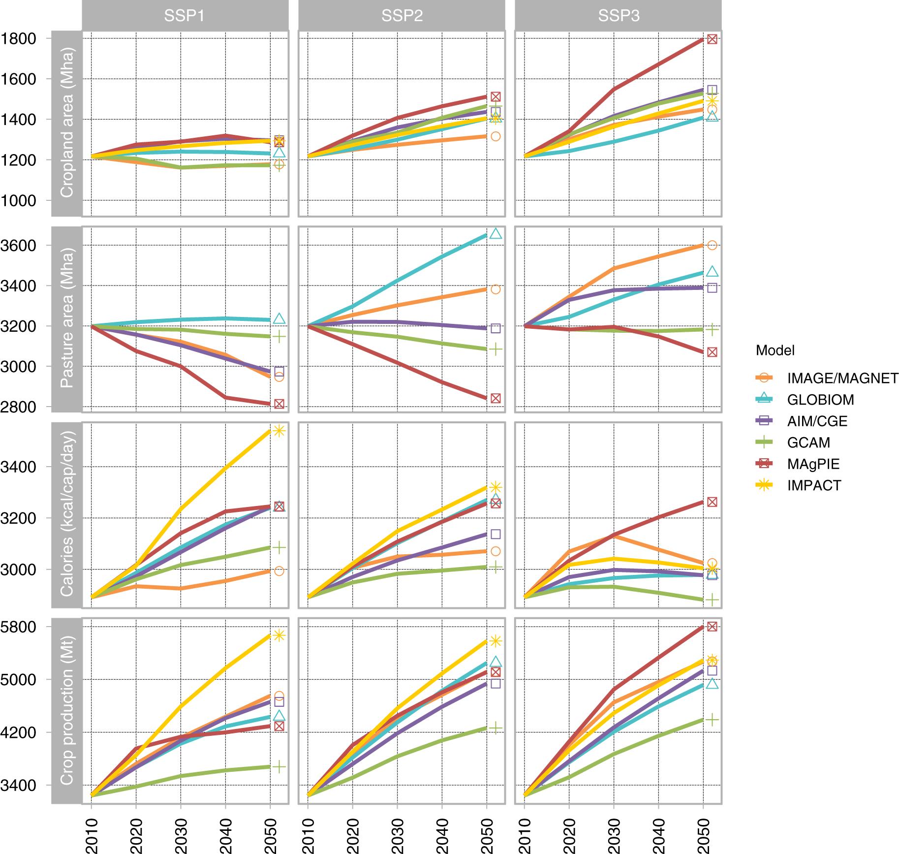 Socioeconomic Inequalities Often Land >> Key Determinants Of Global Land Use Projections Nature Communications