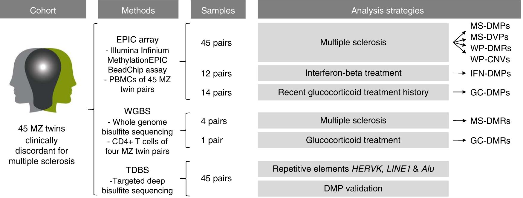 DNA methylation signatures of monozygotic twins clinically