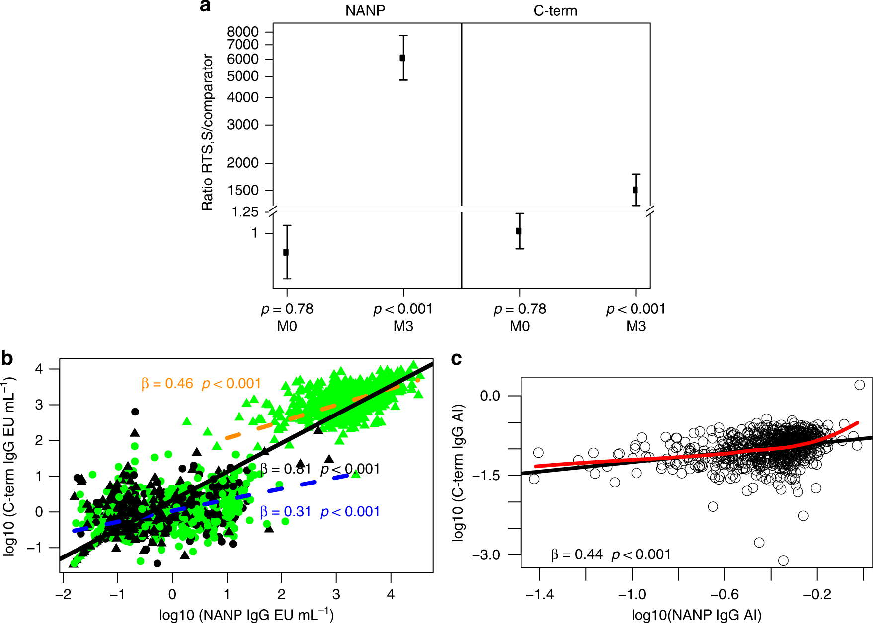 Concentration and avidity of antibodies to different