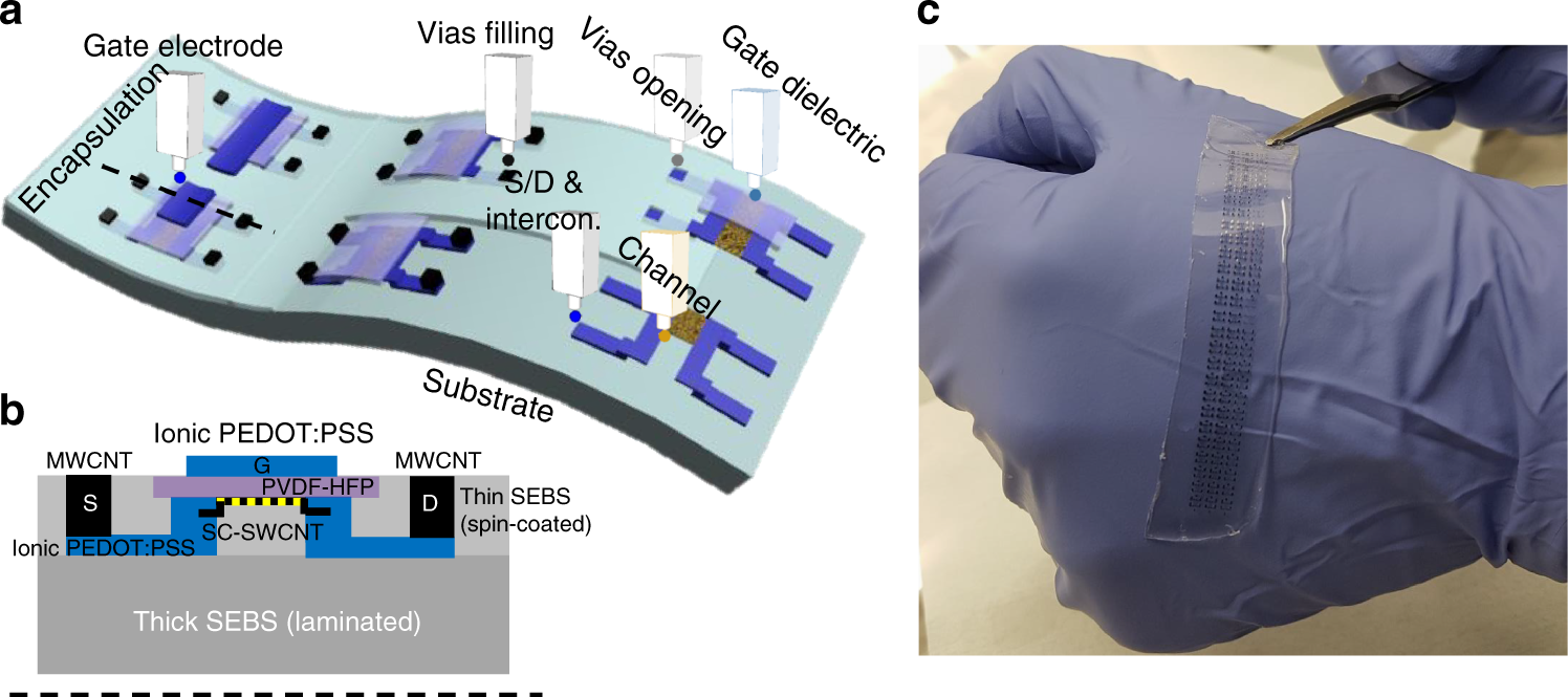 Inkjet-printed stretchable and low voltage synaptic