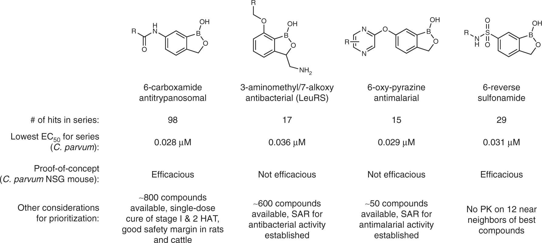 Identification of a potent benzoxaborole drug candidate for