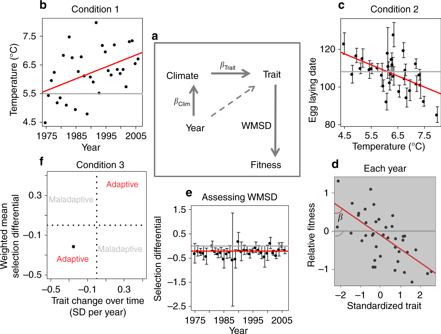 Adaptive responses of animals to climate change are most