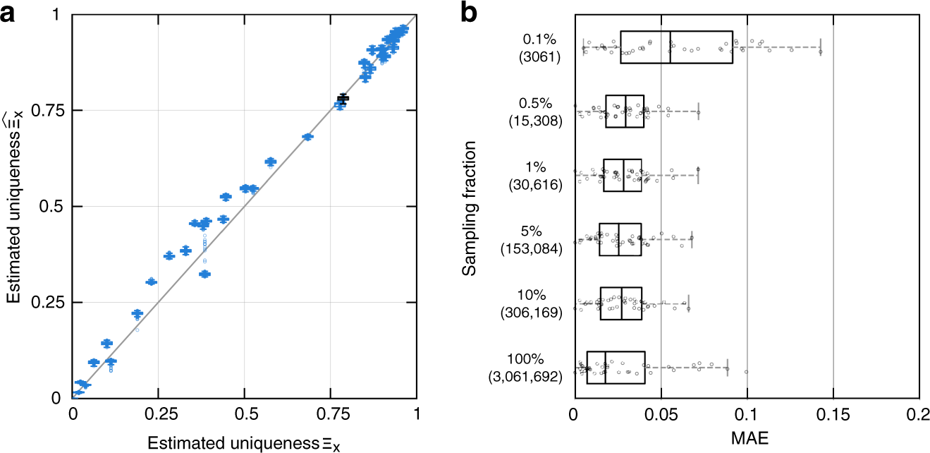 Estimating the success of re-identifications in incomplete