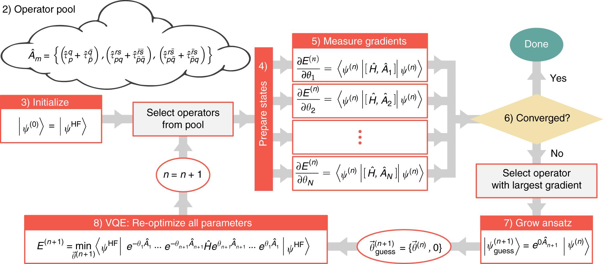 An adaptive variational algorithm for exact molecular