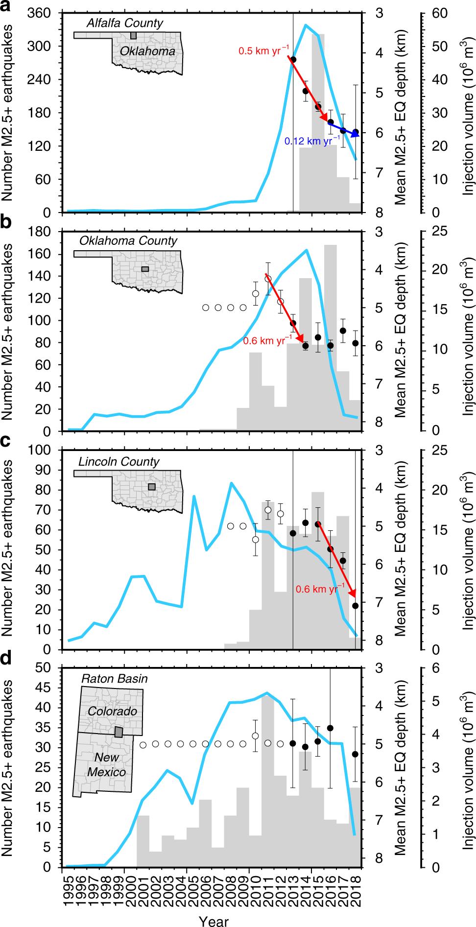High density oilfield wastewater disposal causes deeper