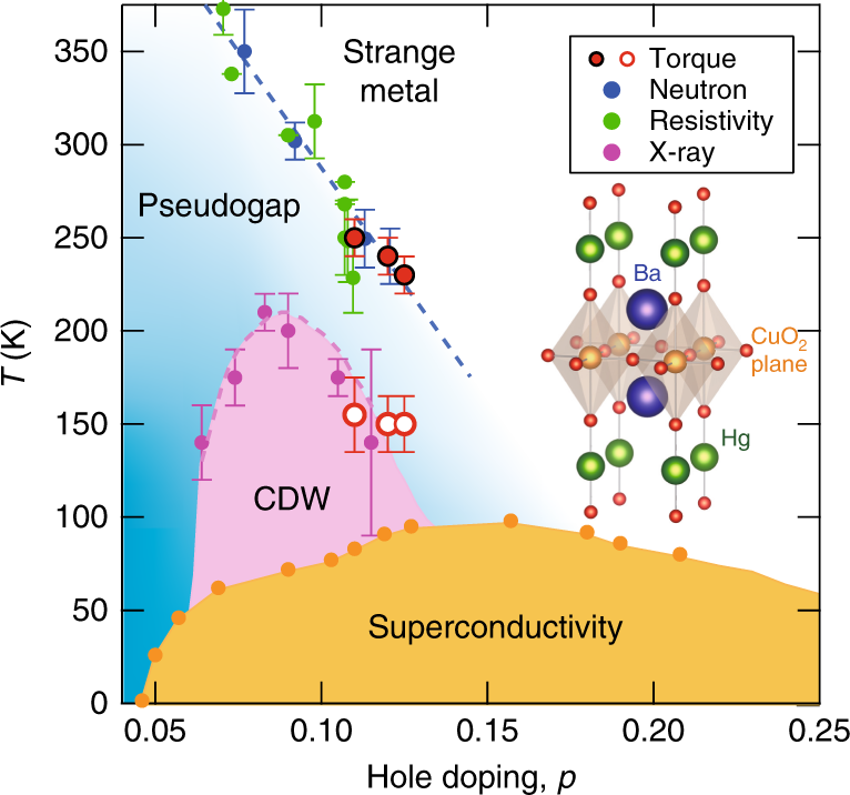 Diagonal nematicity in the pseudogap phase of HgBa 2 CuO 4+δ