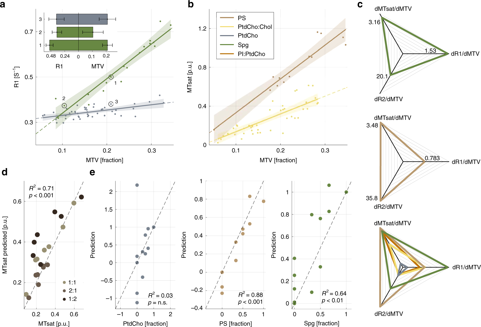 Disentangling molecular alterations from water-content changes in