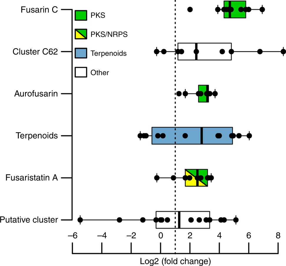 Bis-naphthopyrone pigments protect filamentous ascomycetes