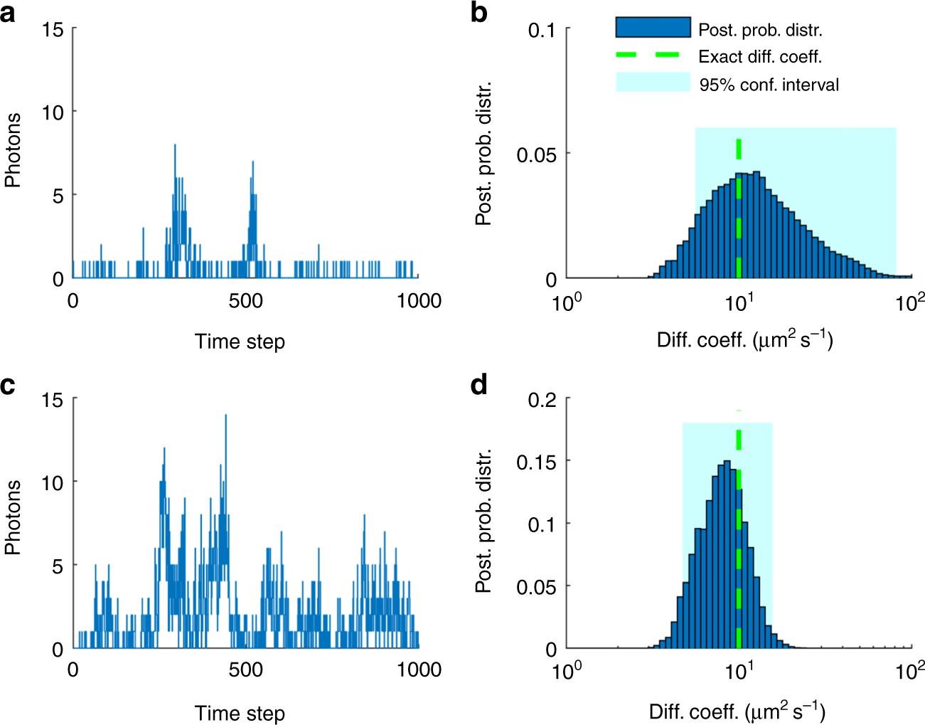 An alternative framework for fluorescence correlation