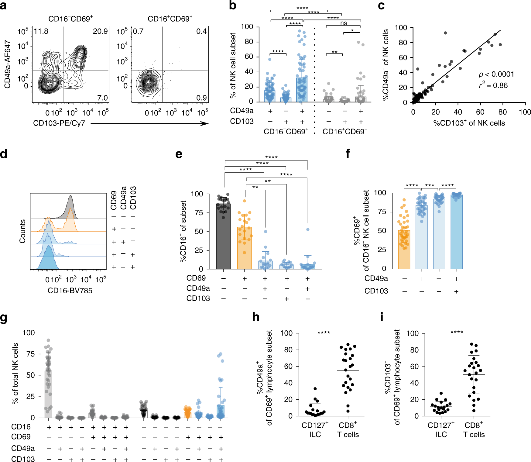 Unique transcriptional and protein-expression signature in human lung