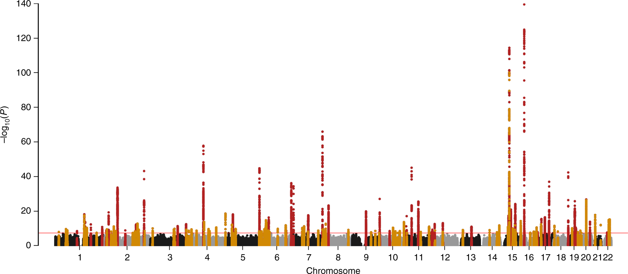 Mapping eGFR loci to the renal transcriptome and phenome in