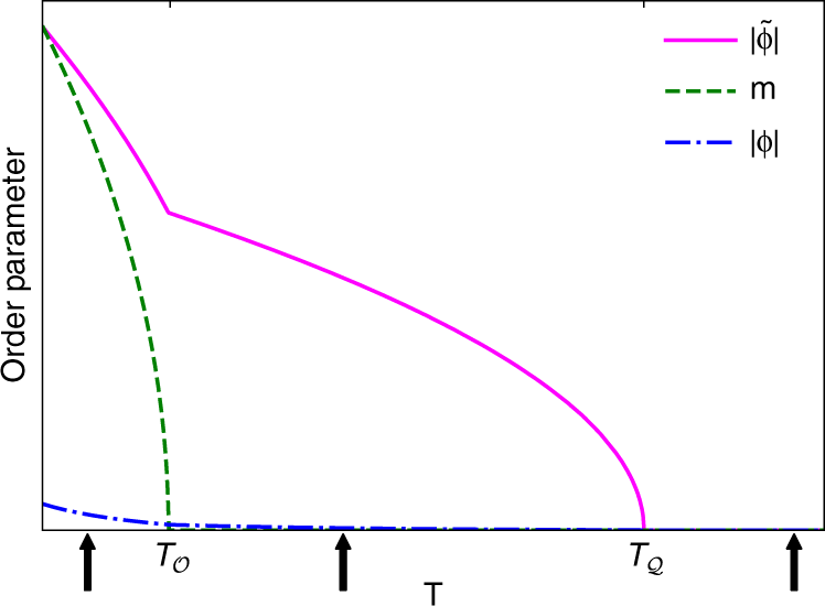 Unveiling hidden multipolar orders with magnetostriction