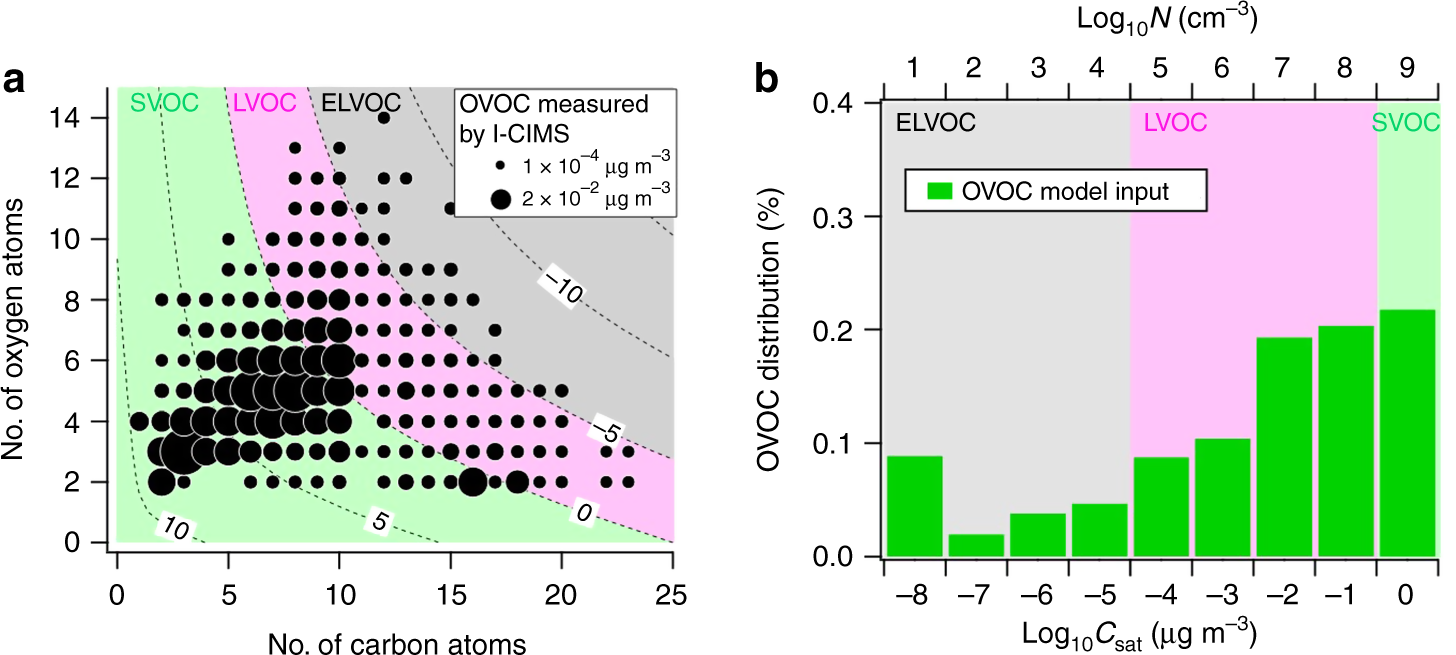 Molecular identification of organic vapors driving atmospheric nanopar