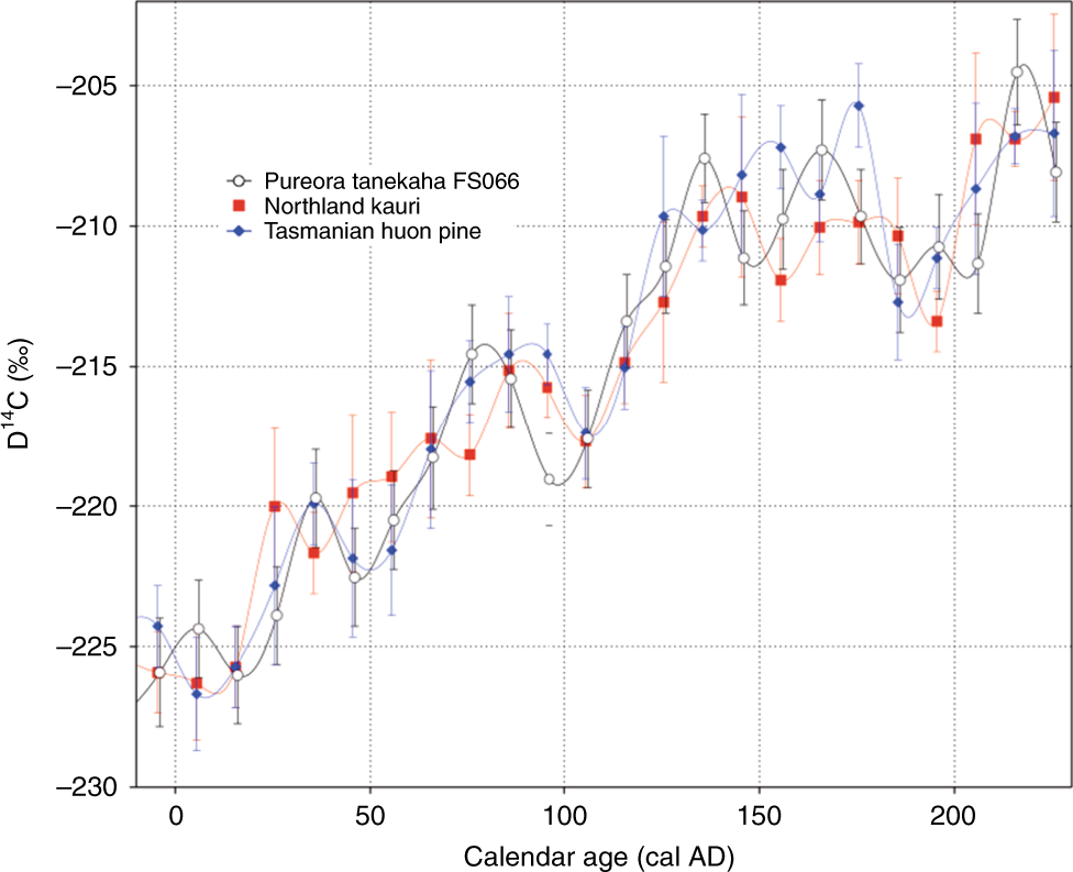 Waikato radio karbon dating laboratorium beste gutta dating profiler