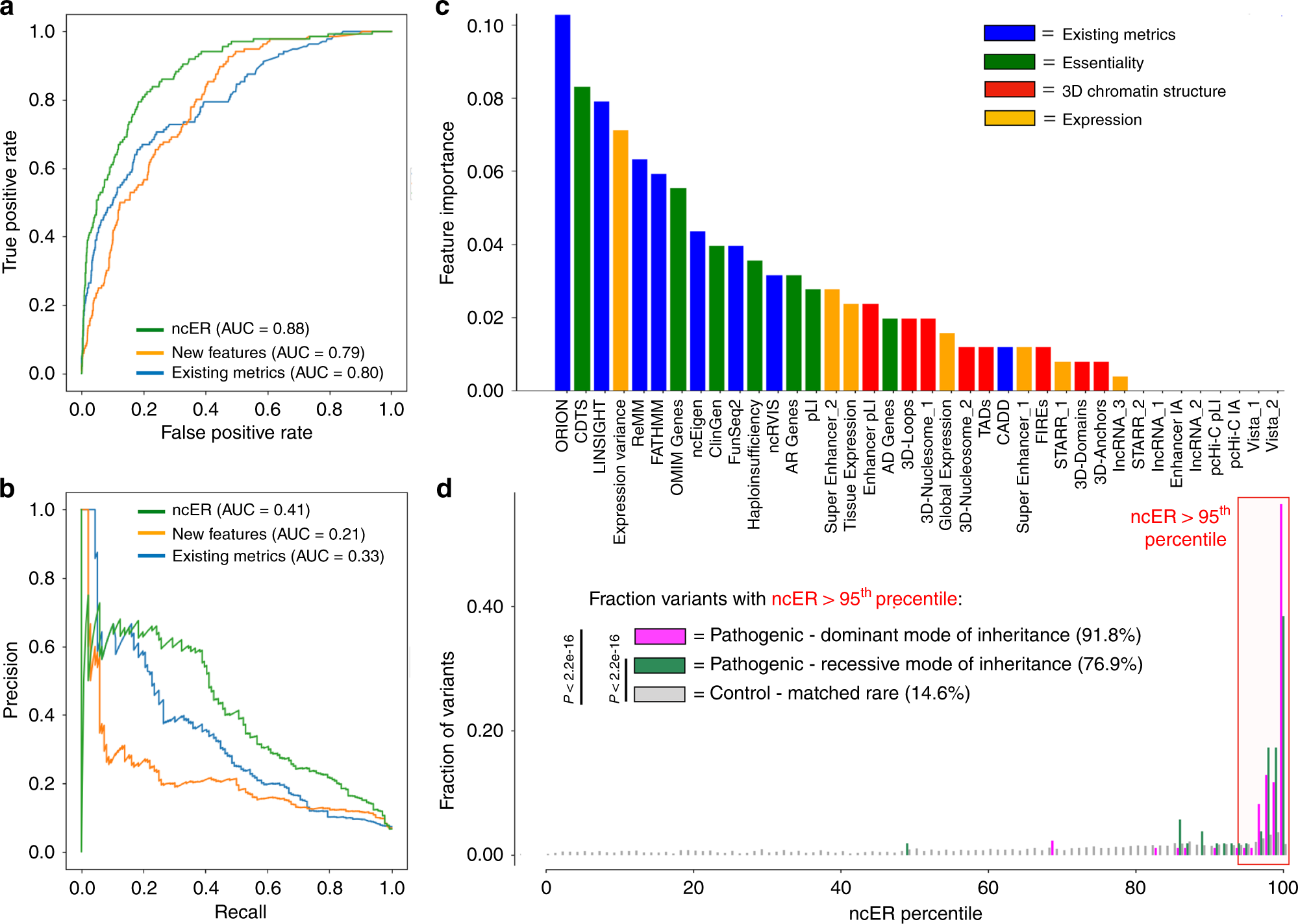 Ranking of non-coding pathogenic variants and tive ... on
