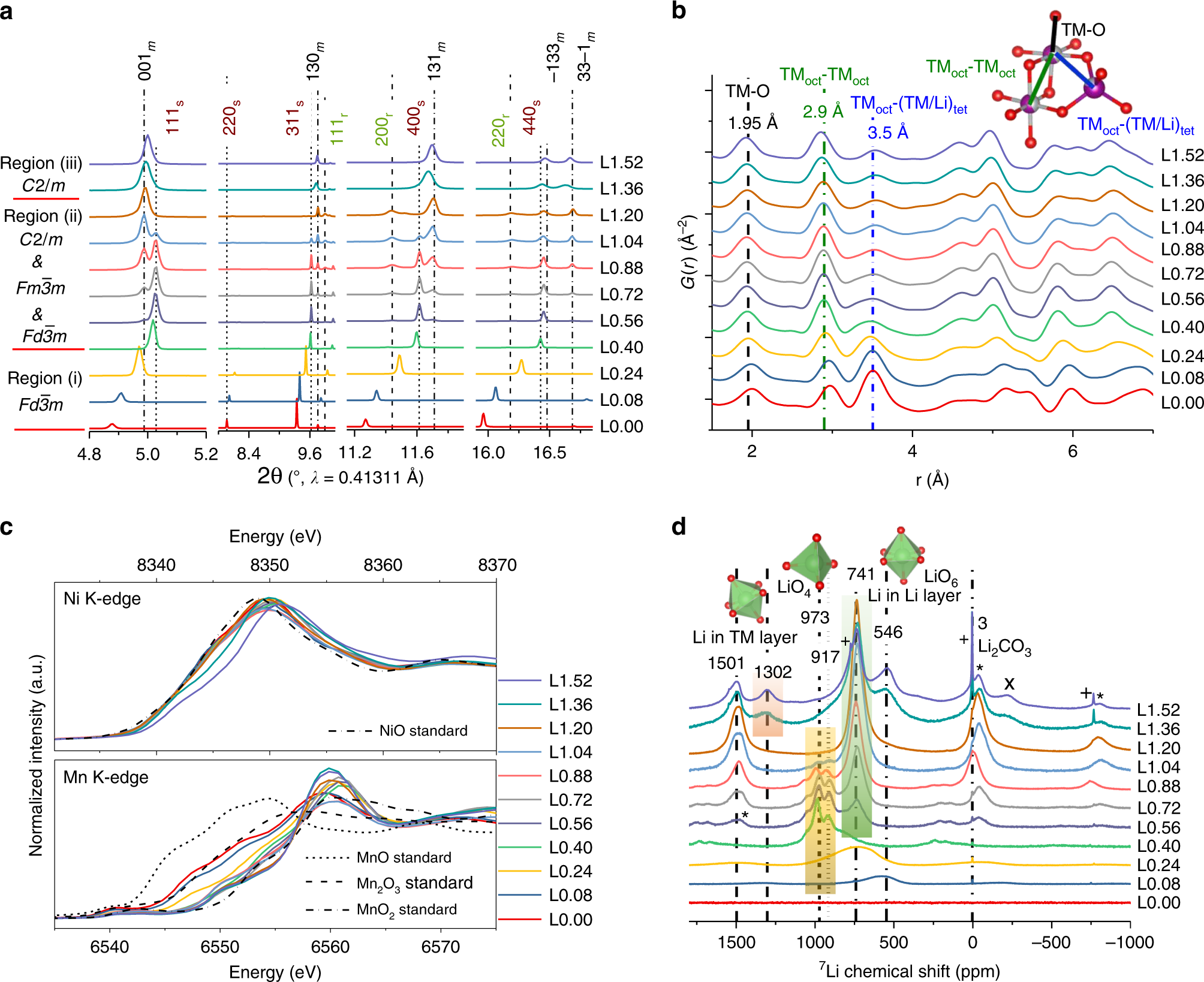 Structural Insights Into The Formation And Voltage Degradation Of