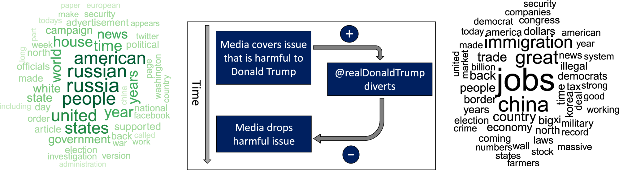 12+ Using the president's tweets to understand political diversion in ... Image