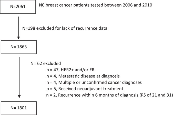 Clinical Outcomes In Patients With Node Negative Breast Cancer