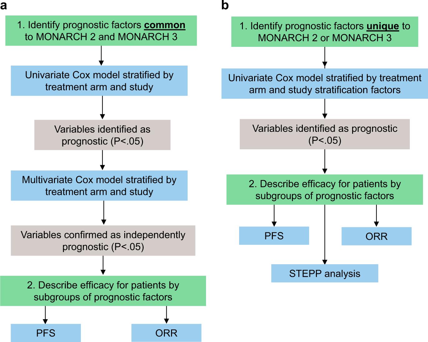 Prognostic characteristics in hormone receptor-positive advanced