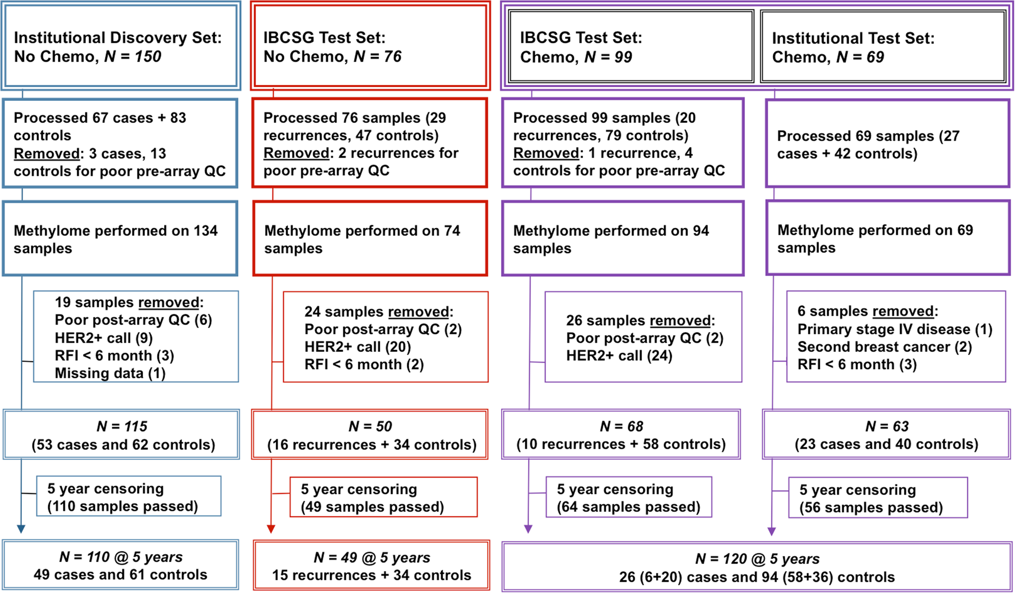 Dna Methylation Markers Predict Recurrence Free Interval In Triple Negative Breast Cancer Npj Breast Cancer