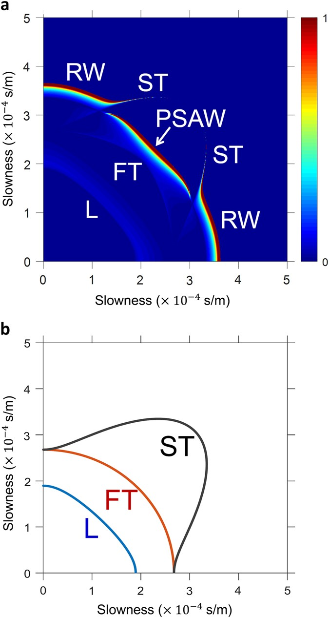 Facile Measurement Of Single Crystal Elastic Constants From