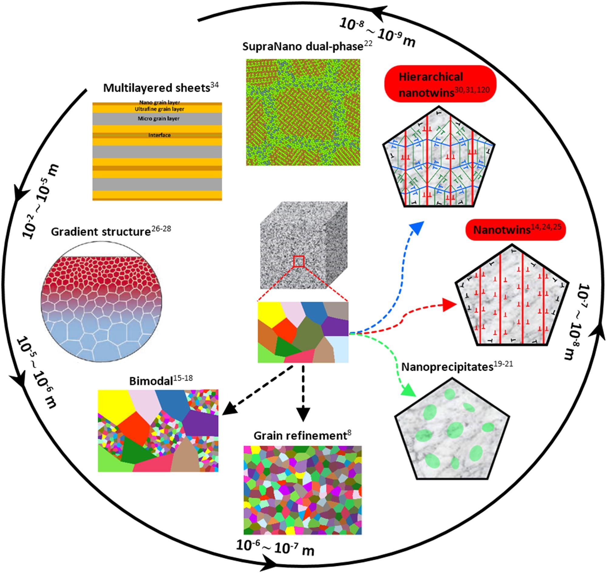 Nanotwinned And Hierarchical Metals A Review Of Gnoringopticalsensor Sensorcircuit Circuit Diagram Seekiccom Experimental Computational Theoretical Efforts Npj Materials