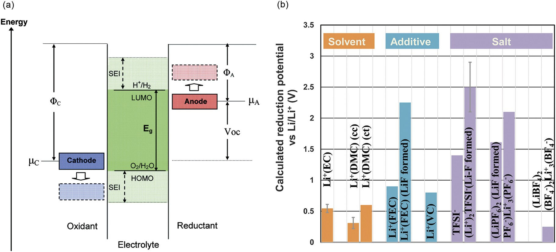 Review On Modeling Of The Anode Solid Electrolyte Interphase Sei Common 1 This Diagram A Word Caution Though Please Read For Lithium Ion Batteries Npj Computational Materials