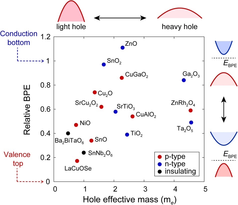 Computational Discovery Of P Type Transparent Oxide Semiconductors