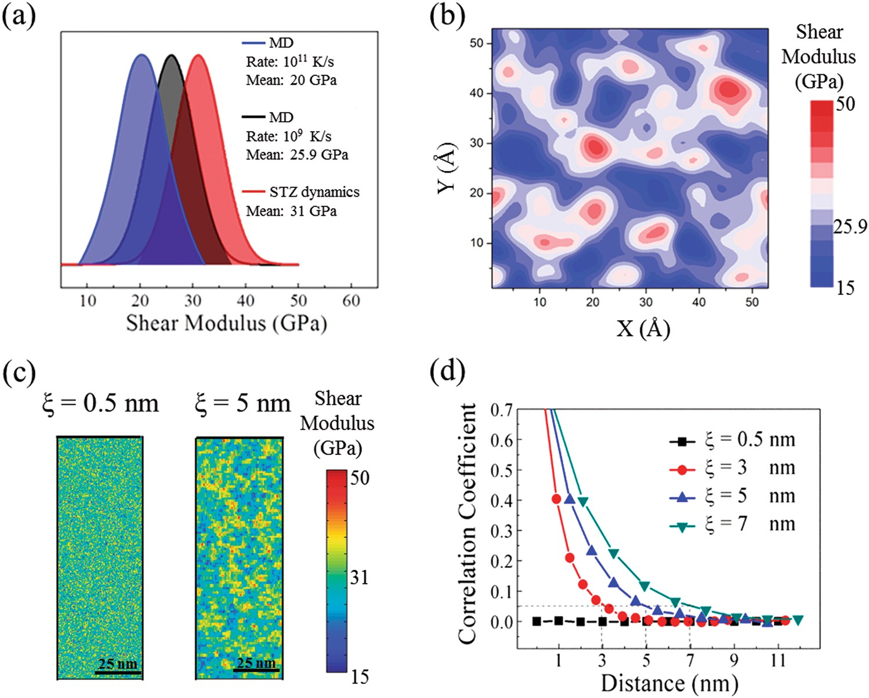 2486253f26a9 Spatial correlation of elastic heterogeneity tunes the deformation behavior  of metallic glasses